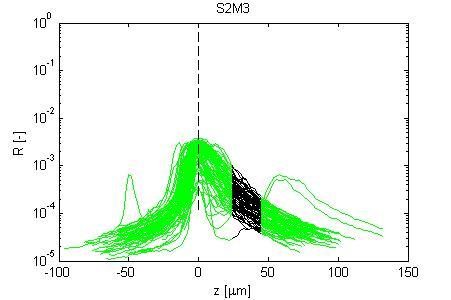Optical Properties Of Mutant Vs Wildtype Mouse Skin